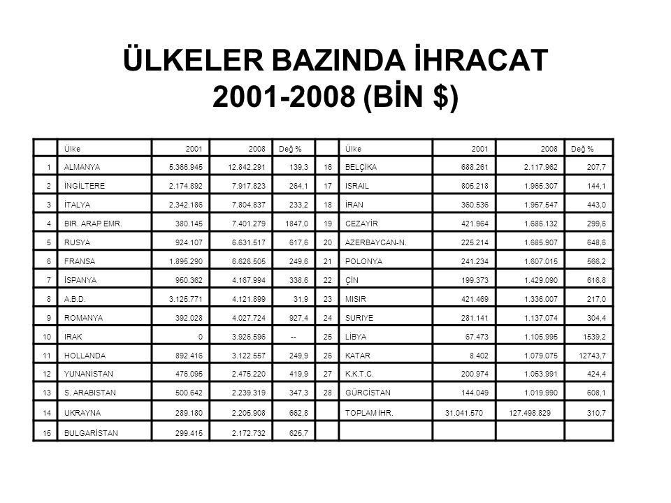 ÜLKELER BAZINDA İHRACAT 2001-2008 (BİN $)