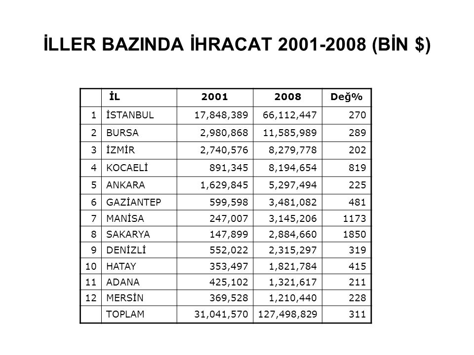 İLLER BAZINDA İHRACAT 2001-2008 (BİN $)