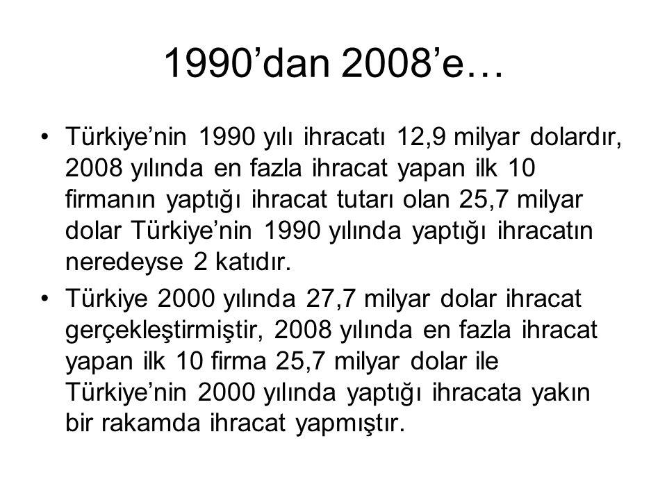 1990'dan 2008'e…