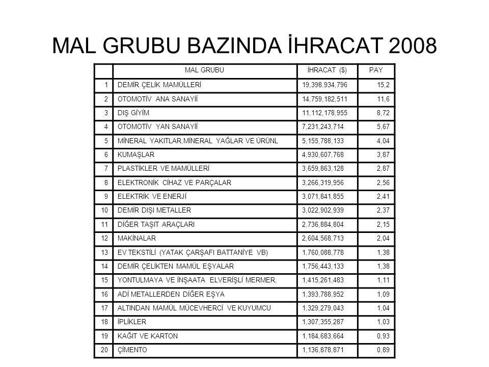 MAL GRUBU BAZINDA İHRACAT 2008