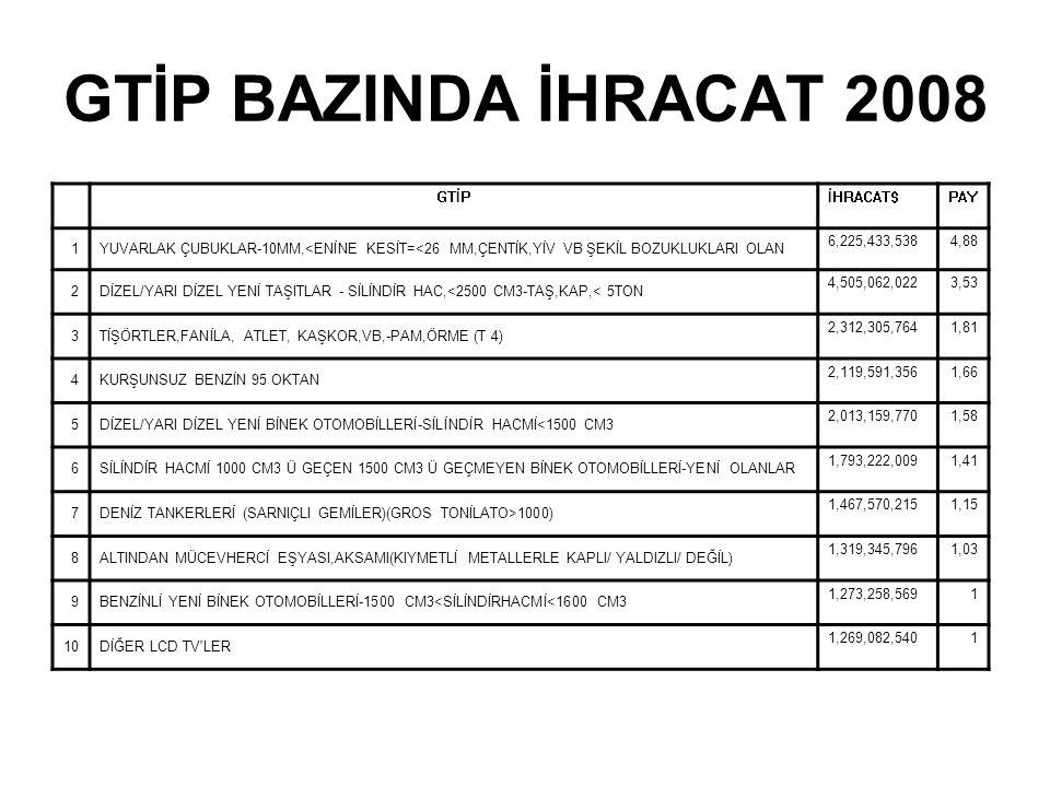 GTİP BAZINDA İHRACAT 2008 GTİP İHRACAT$ PAY 1