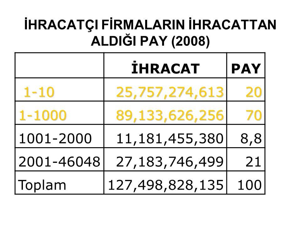 İHRACATÇI FİRMALARIN İHRACATTAN ALDIĞI PAY (2008)