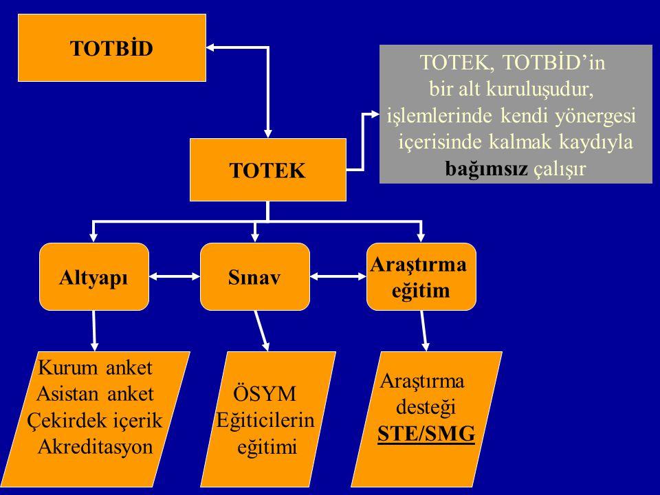 TOTBİD TOTEK Altyapı Sınav Araştırma eğitim STE/SMG