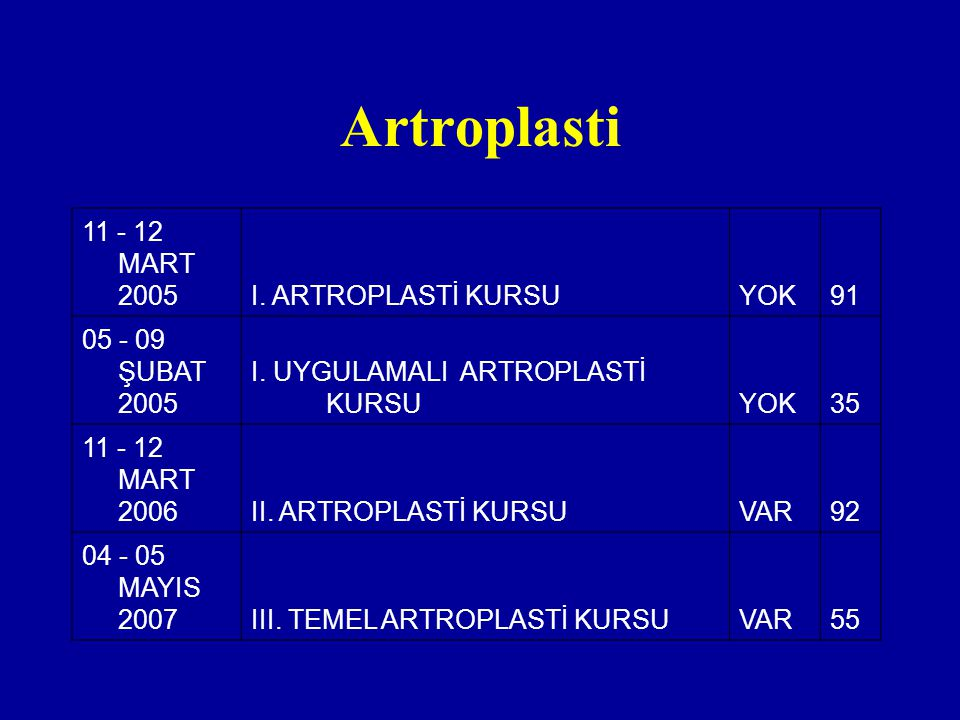 Artroplasti 11 - 12 MART 2005 I. ARTROPLASTİ KURSU YOK 91
