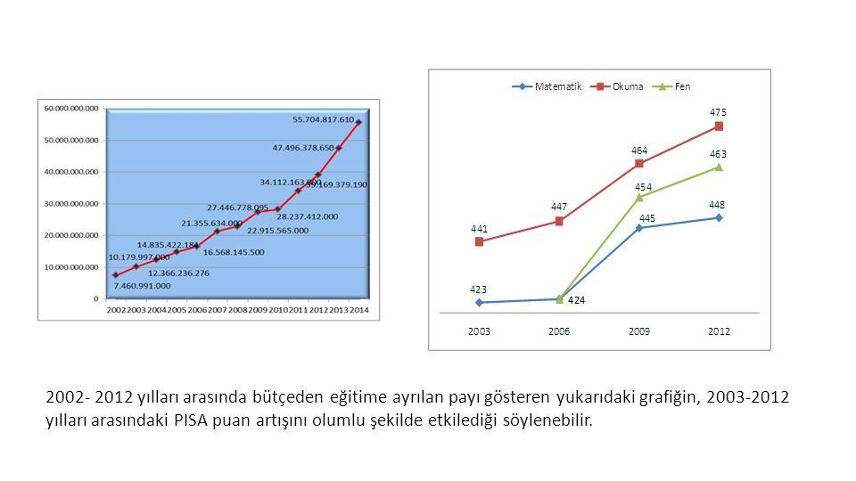 2002- 2012 yılları arasında bütçeden eğitime ayrılan payı gösteren yukarıdaki grafiğin, 2003-2012 yılları arasındaki PISA puan artışını olumlu şekilde etkilediği söylenebilir.
