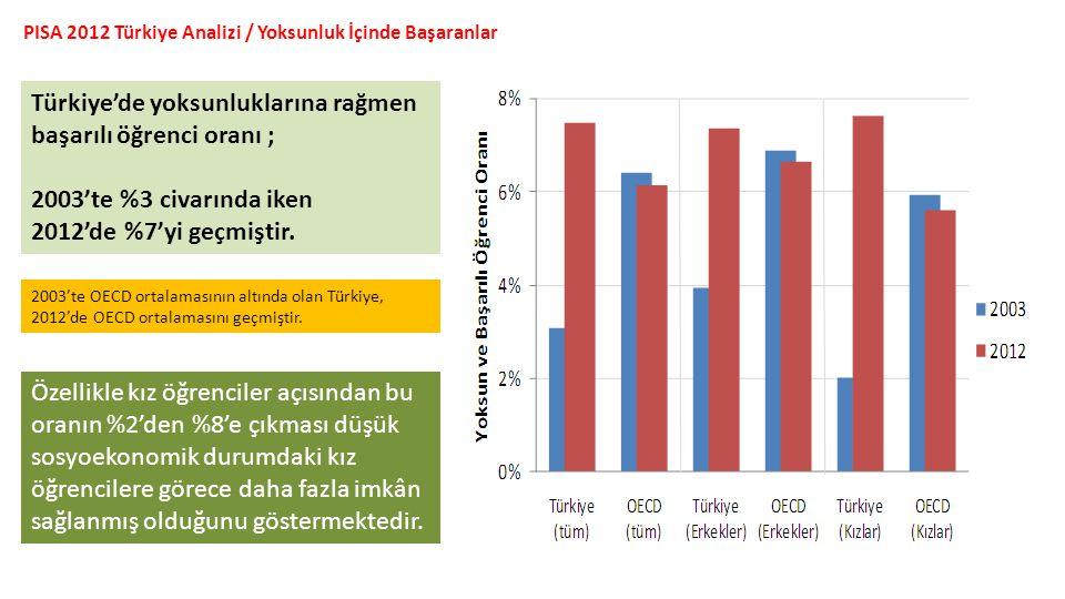 Türkiye'de yoksunluklarına rağmen başarılı öğrenci oranı ;