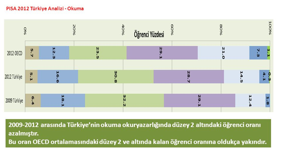 PISA 2012 Türkiye Analizi - Okuma