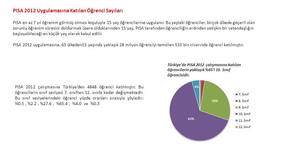 PISA 2012 Uygulamasına Katılan Öğrenci Sayıları