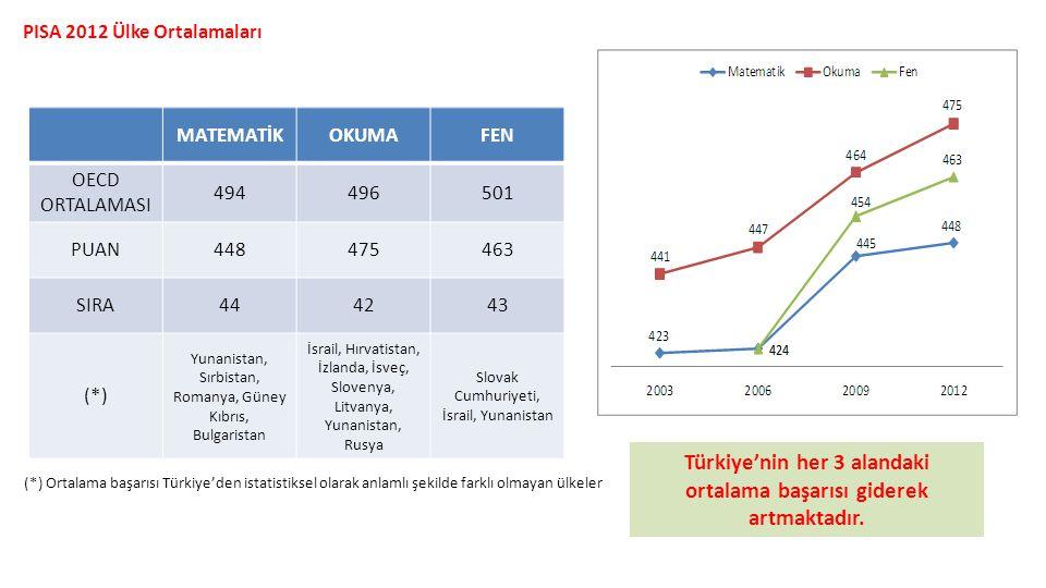 Türkiye'nin her 3 alandaki ortalama başarısı giderek artmaktadır.