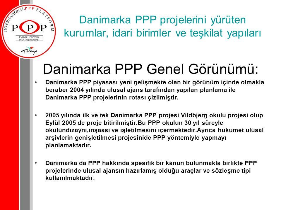 Danimarka PPP Genel Görünümü:
