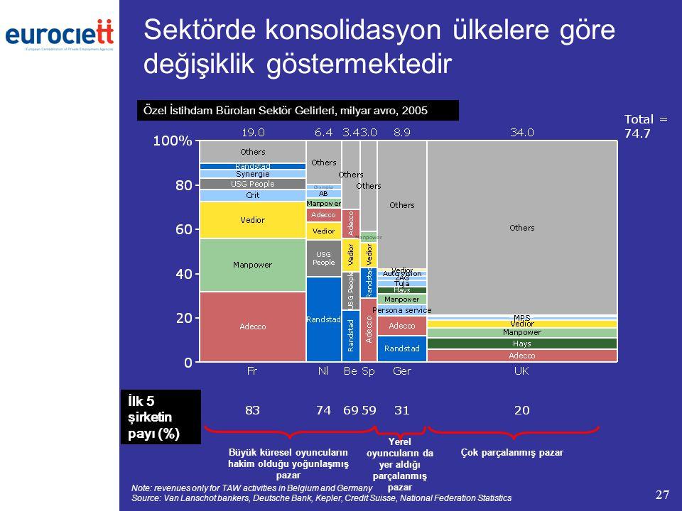 Sektörde konsolidasyon ülkelere göre değişiklik göstermektedir