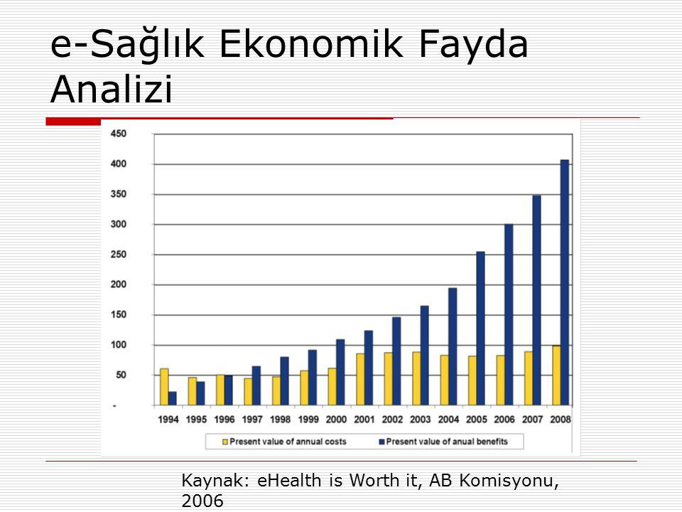 e-Sağlık Ekonomik Fayda Analizi