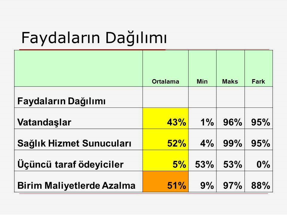 Faydaların Dağılımı Faydaların Dağılımı Vatandaşlar 43% 1% 96% 95%