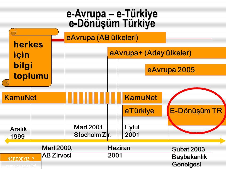 e-Avrupa – e-Türkiye e-Dönüşüm Türkiye