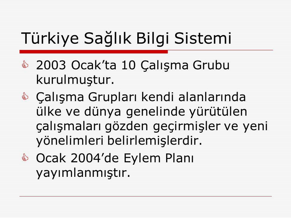 Türkiye Sağlık Bilgi Sistemi