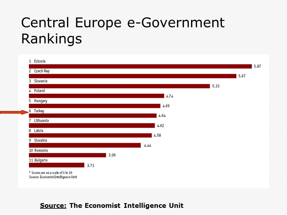 Central Europe e-Government Rankings