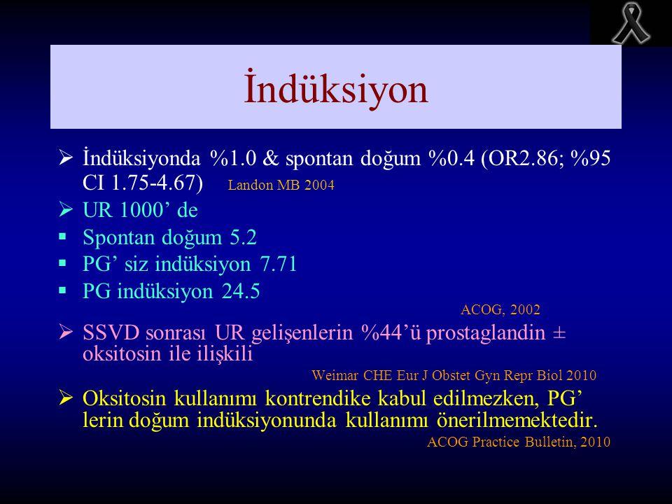 İndüksiyon İndüksiyonda %1.0 & spontan doğum %0.4 (OR2.86; %95 CI 1.75-4.67) Landon MB 2004. UR 1000' de.