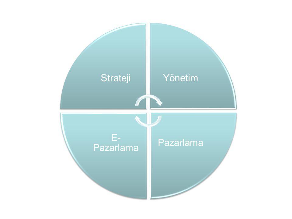 Strateji Yönetim Pazarlama E-Pazarlama