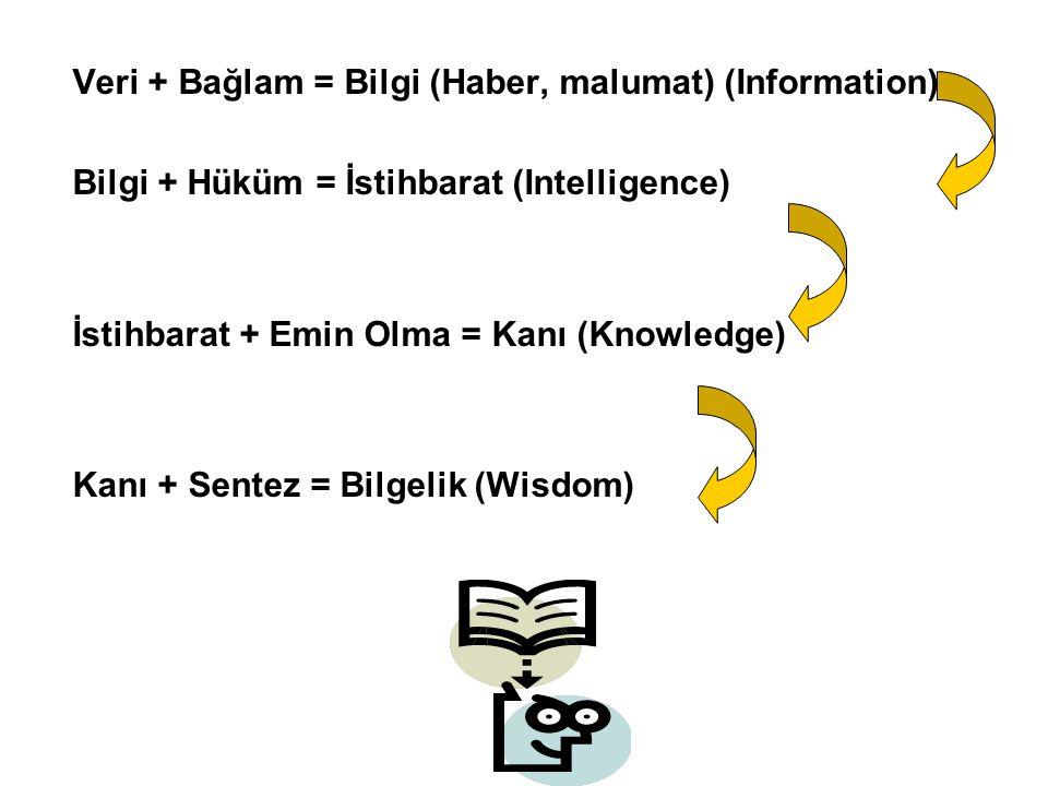Veri + Bağlam = Bilgi (Haber, malumat) (Information)