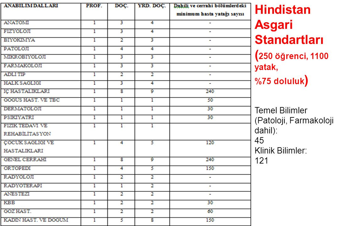 Hindistan Asgari Standartları
