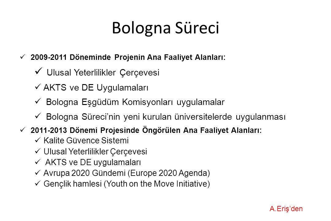 Bologna Süreci Ulusal Yeterlilikler Çerçevesi AKTS ve DE Uygulamaları