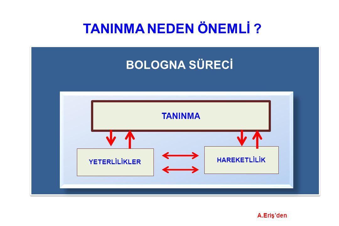 TANINMA NEDEN ÖNEMLİ BOLOGNA SÜRECİ TANINMA HAREKETLİLİK