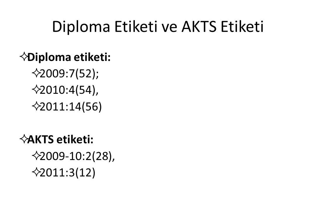 Diploma Etiketi ve AKTS Etiketi