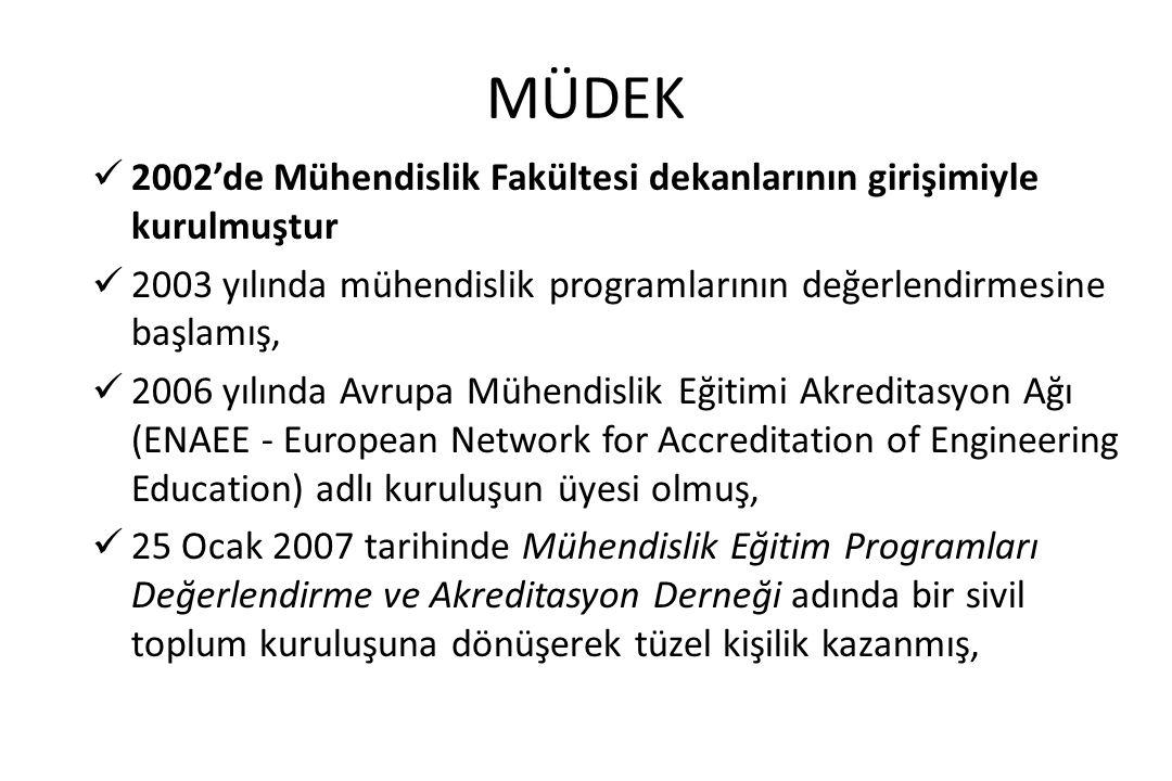MÜDEK 2002'de Mühendislik Fakültesi dekanlarının girişimiyle kurulmuştur. 2003 yılında mühendislik programlarının değerlendirmesine başlamış,