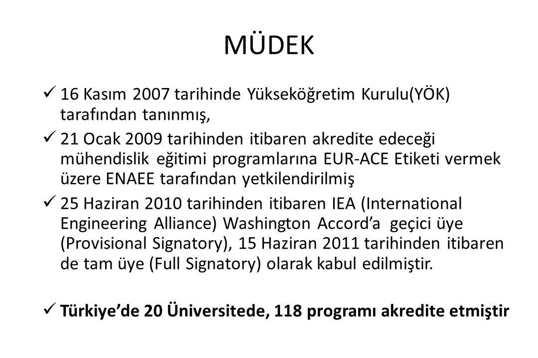 MÜDEK 16 Kasım 2007 tarihinde Yükseköğretim Kurulu(YÖK) tarafından tanınmış,