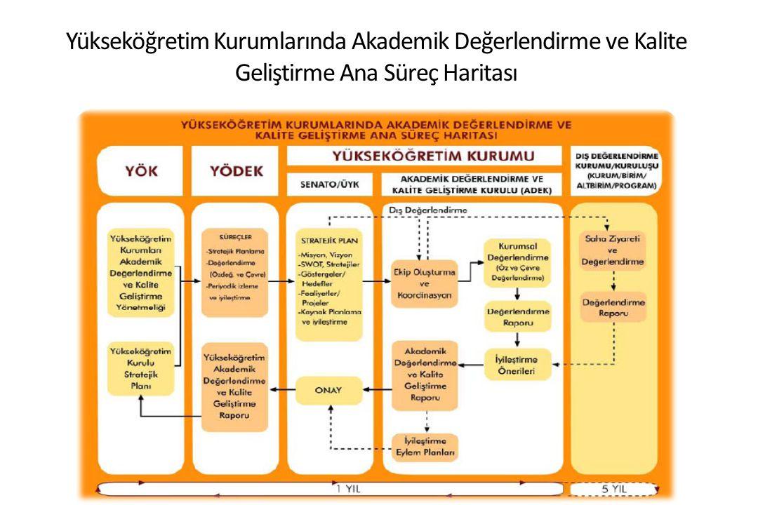 Yükseköğretim Kurumlarında Akademik Değerlendirme ve Kalite Geliştirme Ana Süreç Haritası