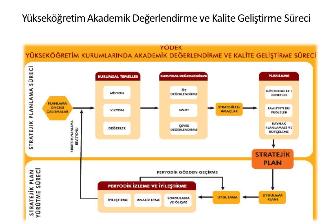 Yükseköğretim Akademik Değerlendirme ve Kalite Geliştirme Süreci