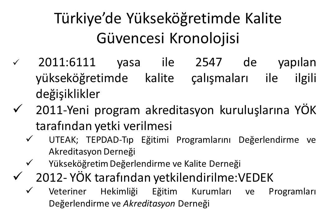 Türkiye'de Yükseköğretimde Kalite Güvencesi Kronolojisi
