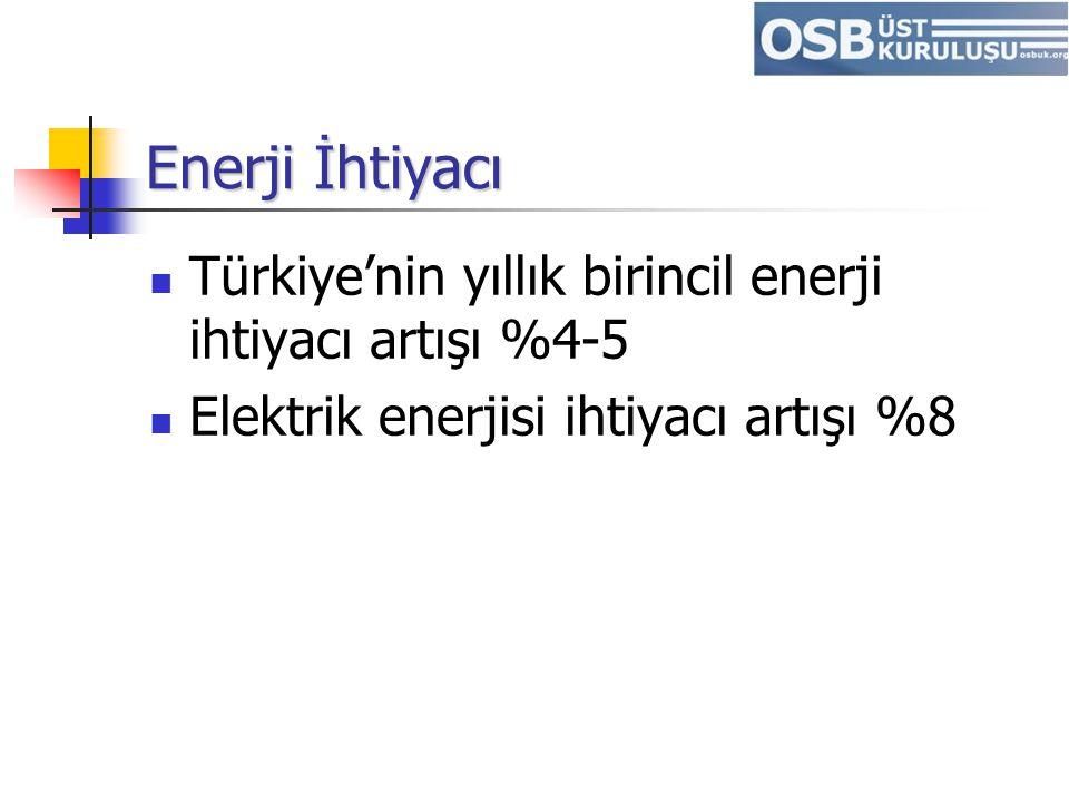 Enerji İhtiyacı Türkiye'nin yıllık birincil enerji ihtiyacı artışı %4-5.