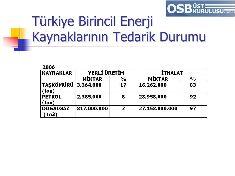 Türkiye Birincil Enerji Kaynaklarının Tedarik Durumu