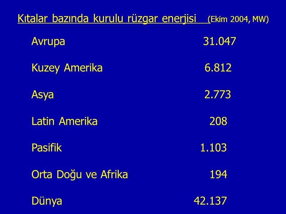 Kıtalar bazında kurulu rüzgar enerjisi (Ekim 2004, MW)