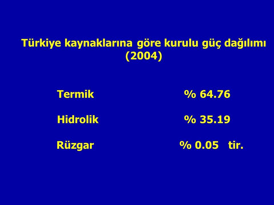 Türkiye kaynaklarına göre kurulu güç dağılımı