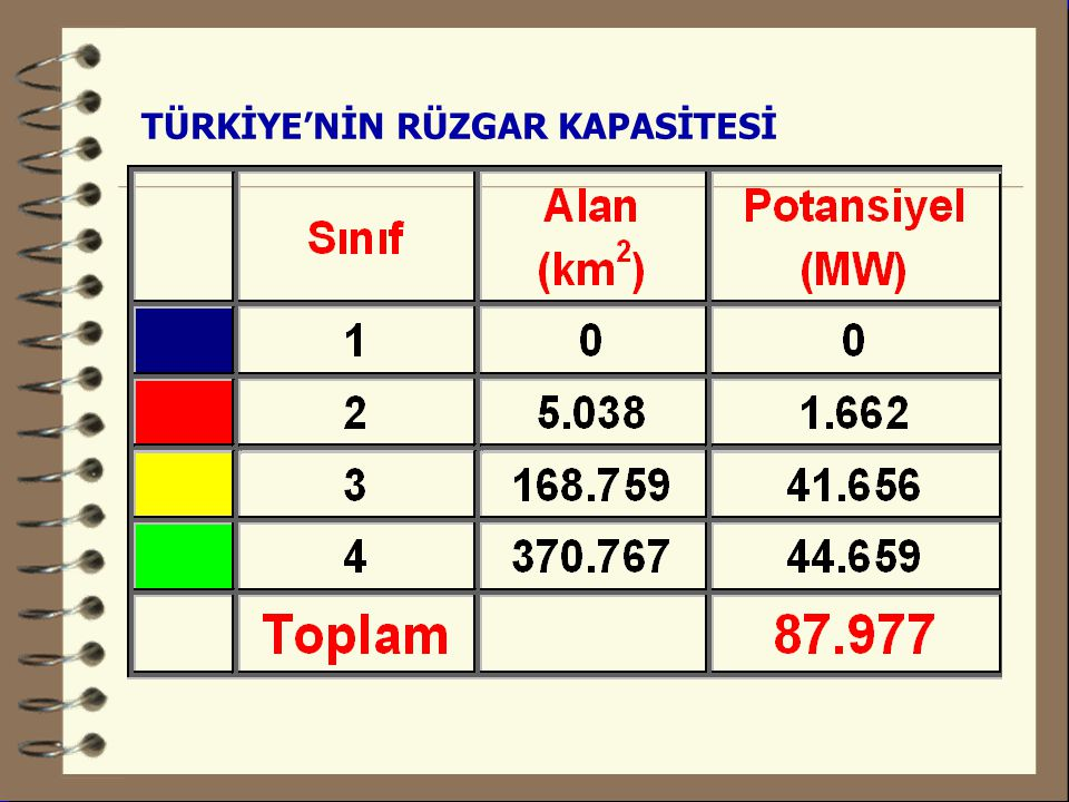 TÜRKİYE'NİN RÜZGAR KAPASİTESİ