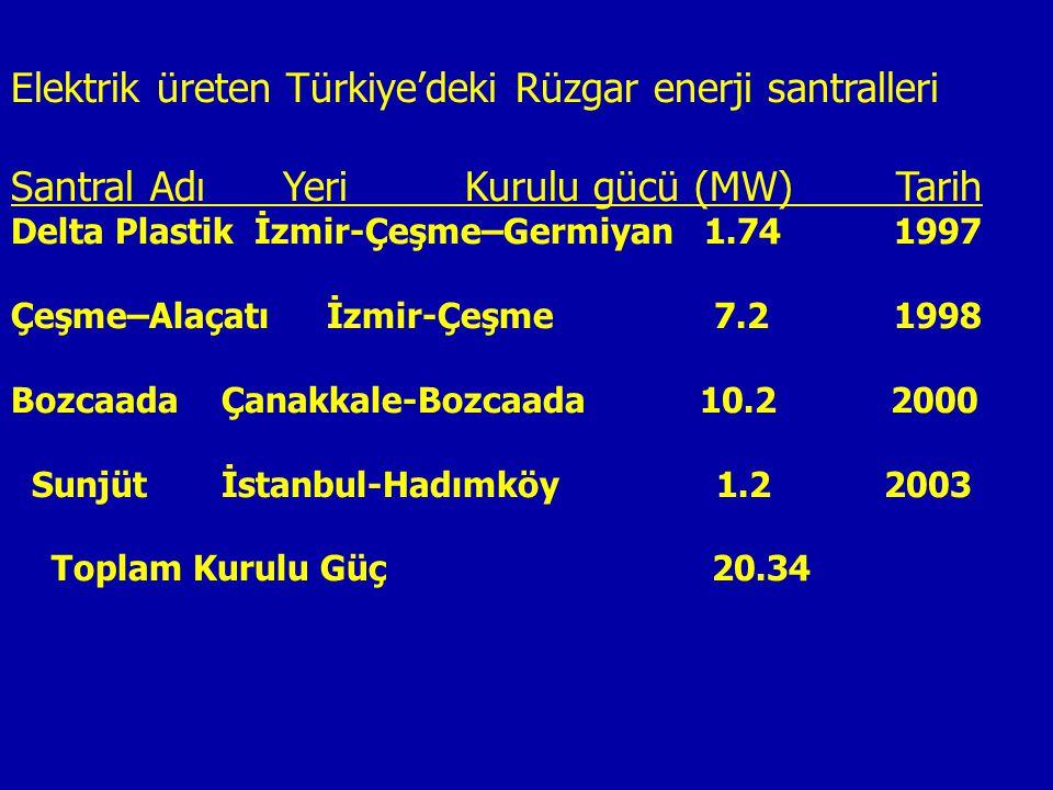 Elektrik üreten Türkiye'deki Rüzgar enerji santralleri