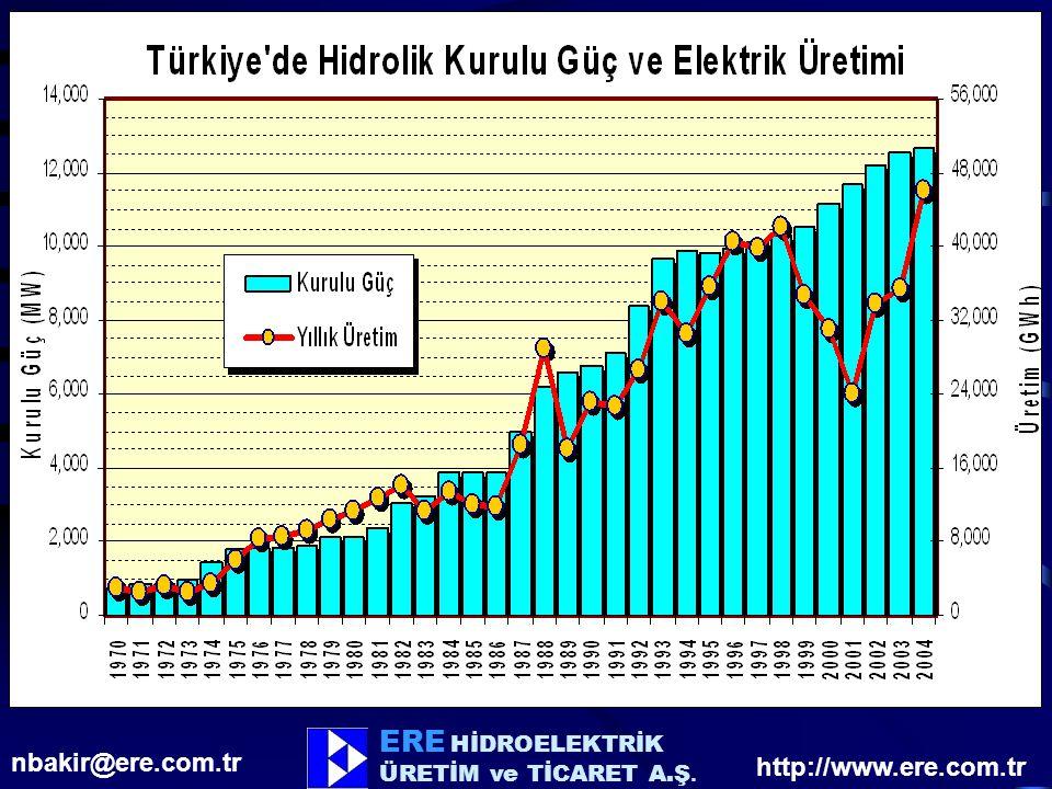 ERE HİDROELEKTRİK nbakir@ere.com.tr http://www.ere.com.tr