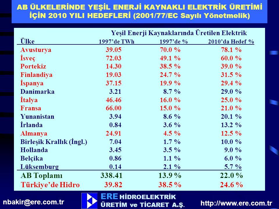 AB Toplamı 338.41 13.9 % 22.0 % Türkiye'de Hidro 39.82 38.5 % 24.6 %