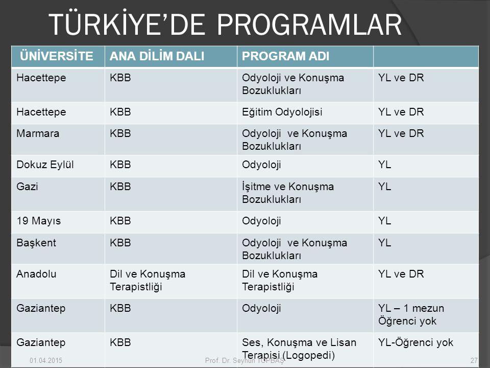 TÜRKİYE'DE PROGRAMLAR