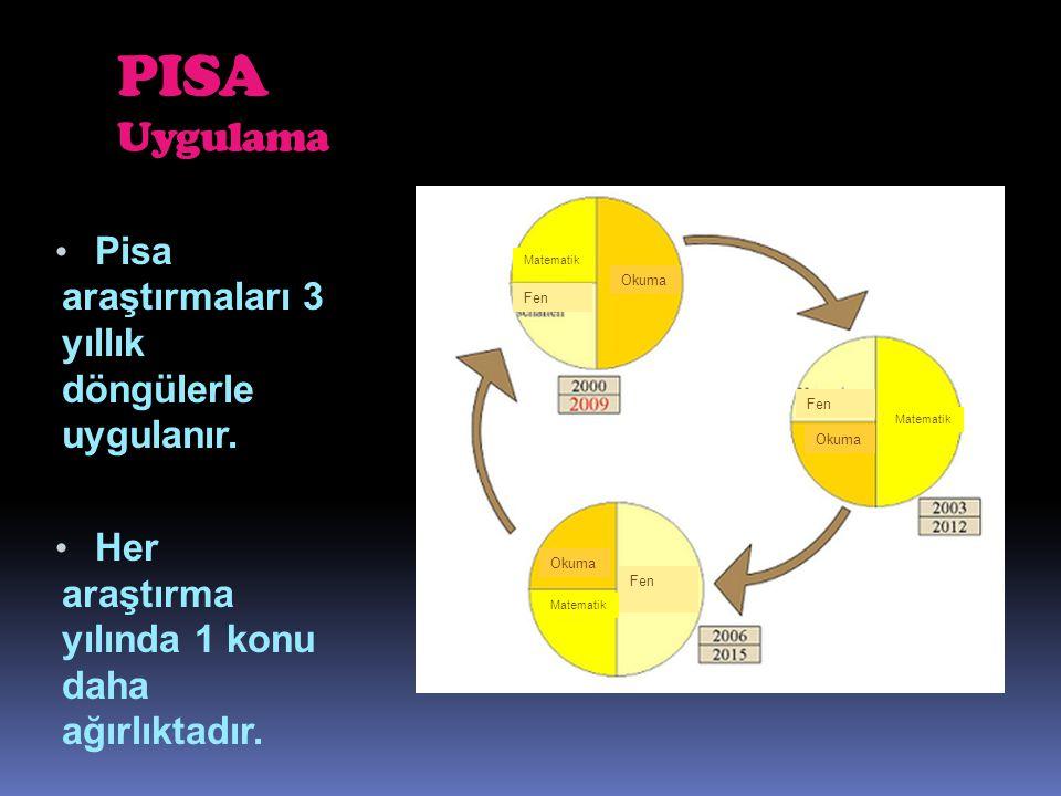 PISA Uygulama Pisa araştırmaları 3 yıllık döngülerle uygulanır.
