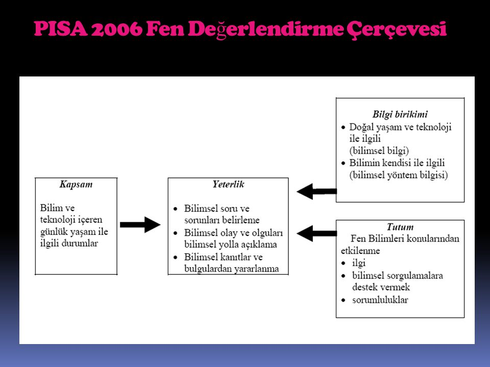 PISA 2006 Fen Değerlendirme Çerçevesi