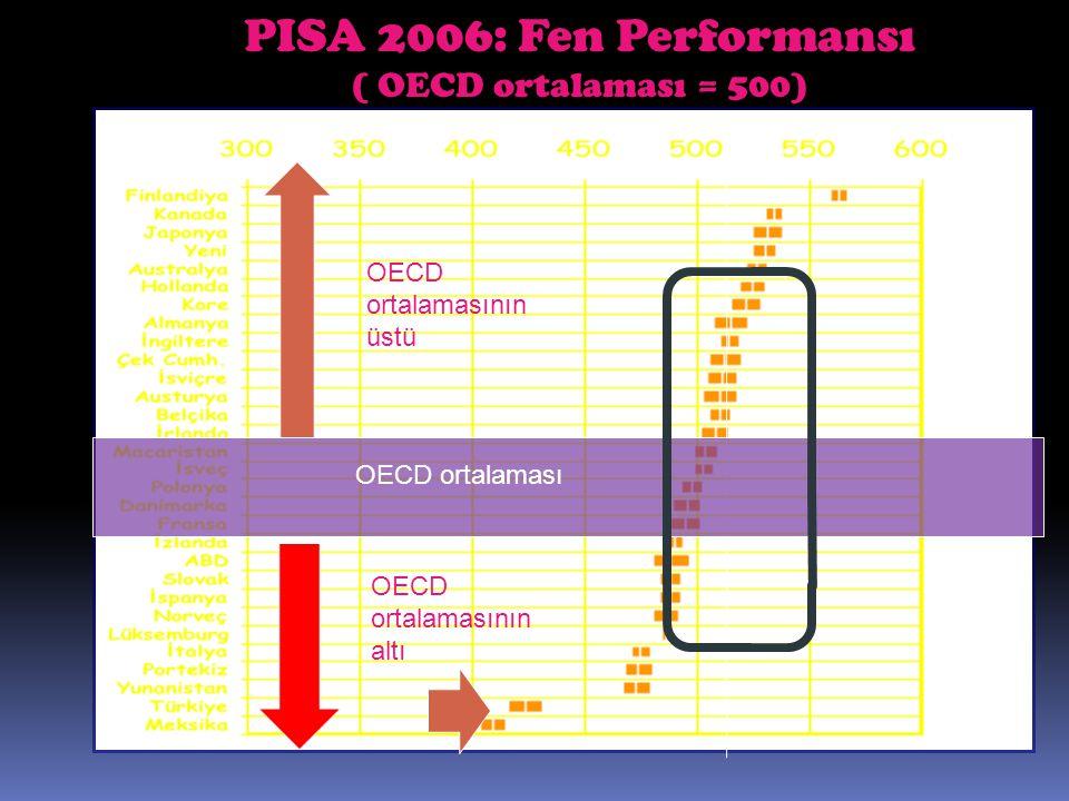 PISA 2006: Fen Performansı ( OECD ortalaması = 500)