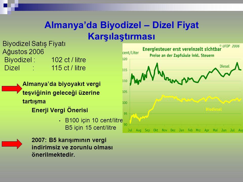 Almanya'da Biyodizel – Dizel Fiyat Karşılaştırması
