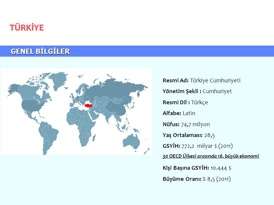 TÜRKİYE GENEL BİLGİLER Resmi Ad: Türkiye Cumhuriyeti