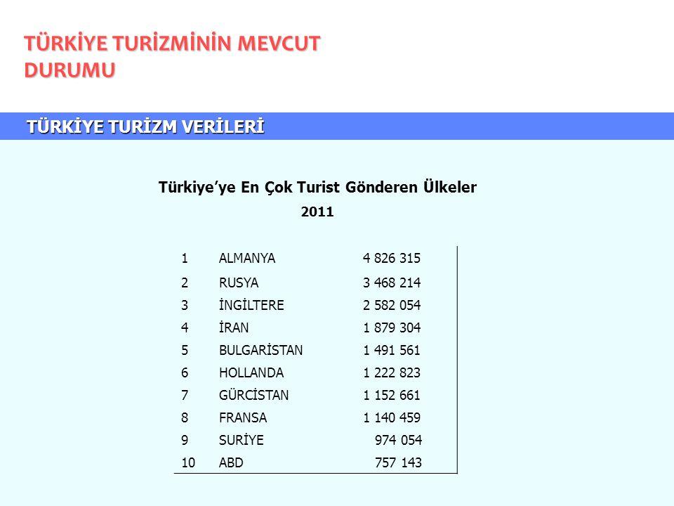 Türkiye'ye En Çok Turist Gönderen Ülkeler