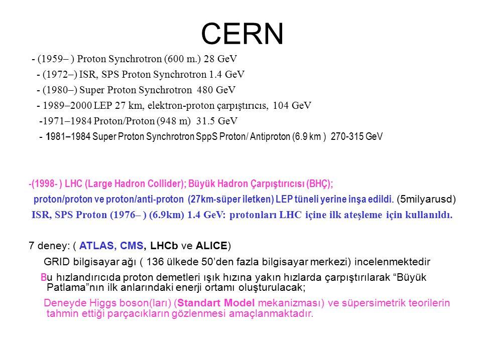 CERN - (1959– ) Proton Synchrotron (600 m.) 28 GeV
