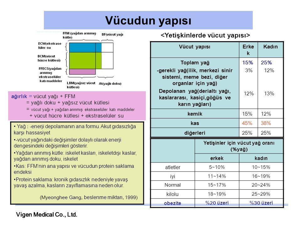 Yetişinler için vücut yağ oranı (%yağ)