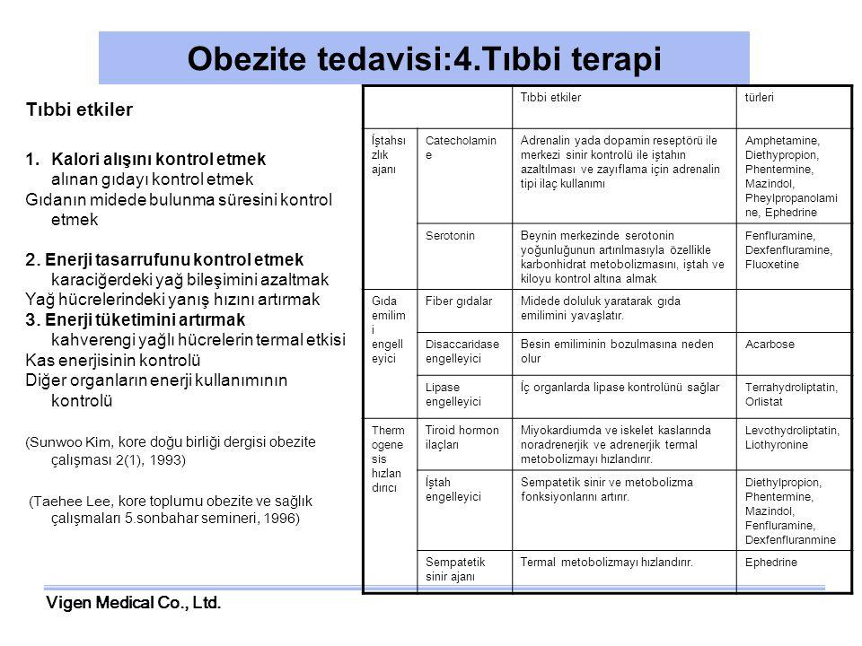 Obezite tedavisi:4.Tıbbi terapi
